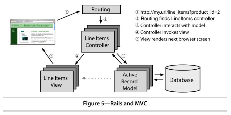 rails_mvc