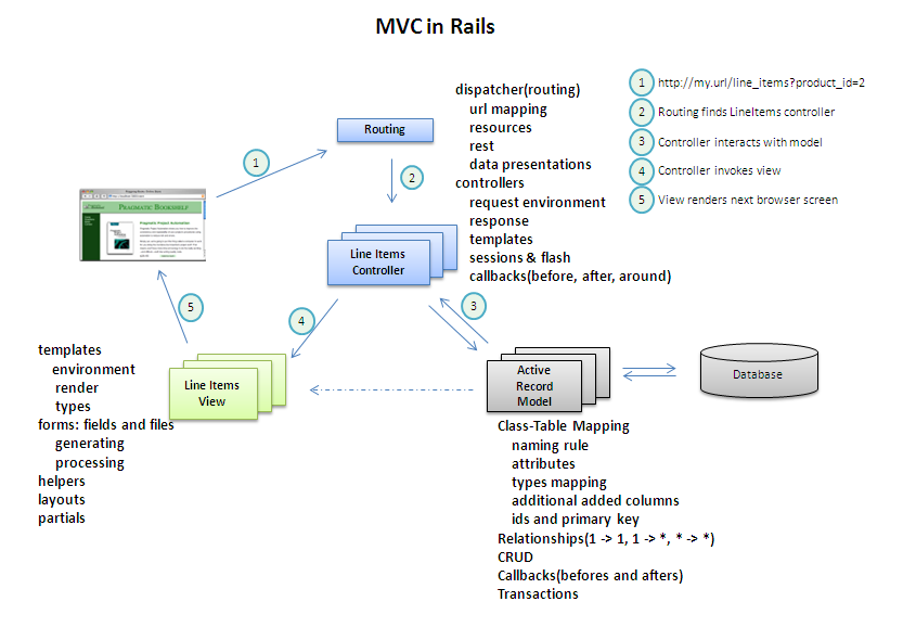 rails_mvc_all