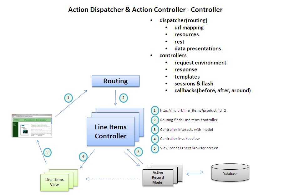 Action Dispatcher and Action Controller in Rails 4