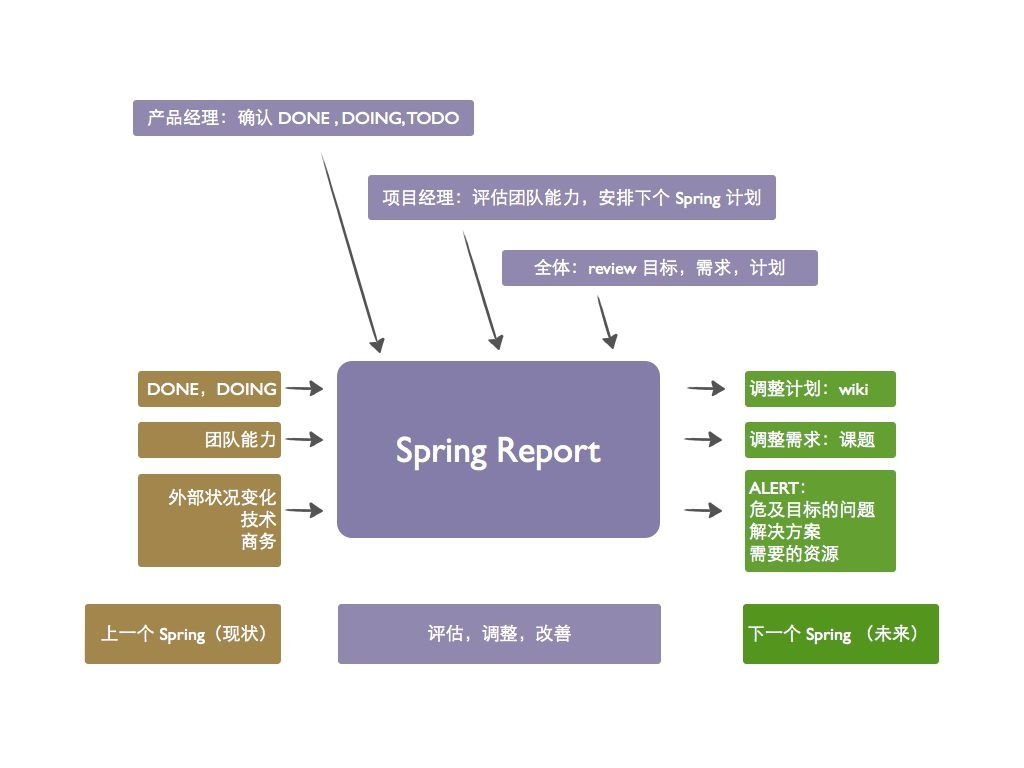 spring_report