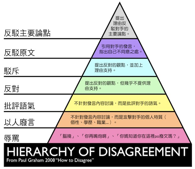 hierarchy_of_disagreement_cn